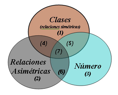 El pensamiento lgico matemtica y la educacin infantil en espaa diagrama de venn ccuart Gallery